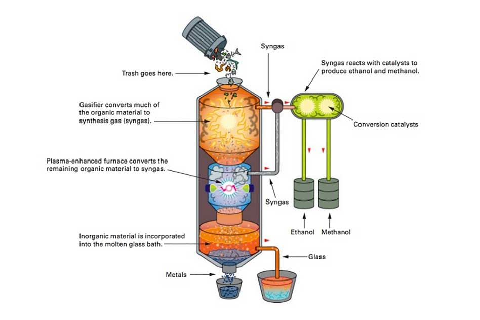 Turning Waste Into Clean Fuels Mit Energy Initiative