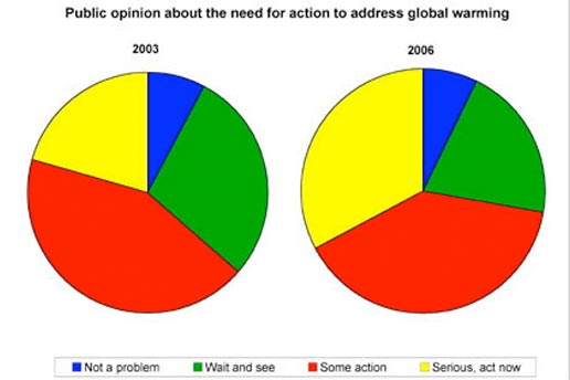 Global Warming Pie Graphs | www.pixshark.com - Images ...