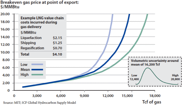Natural Gas Production Cost Curve