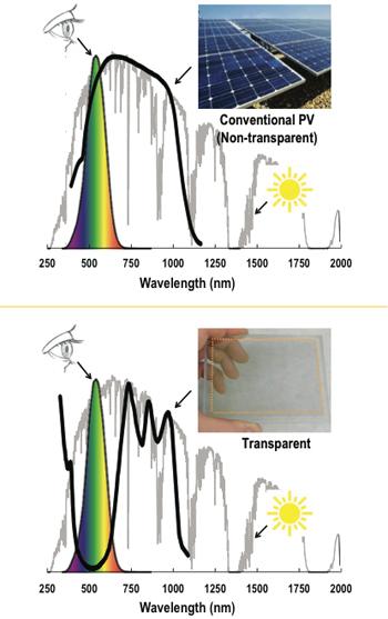 Transparent solar cells | MIT Energy Initiative