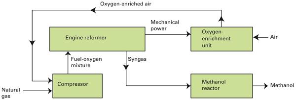 Methanol Production From Natural Gas Block Diagram
