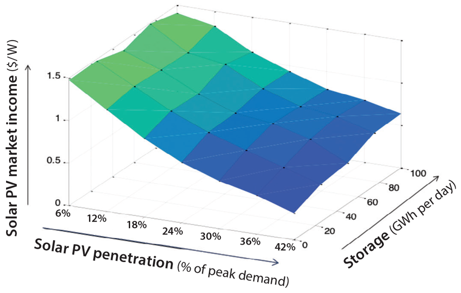 High penetration solar deployment