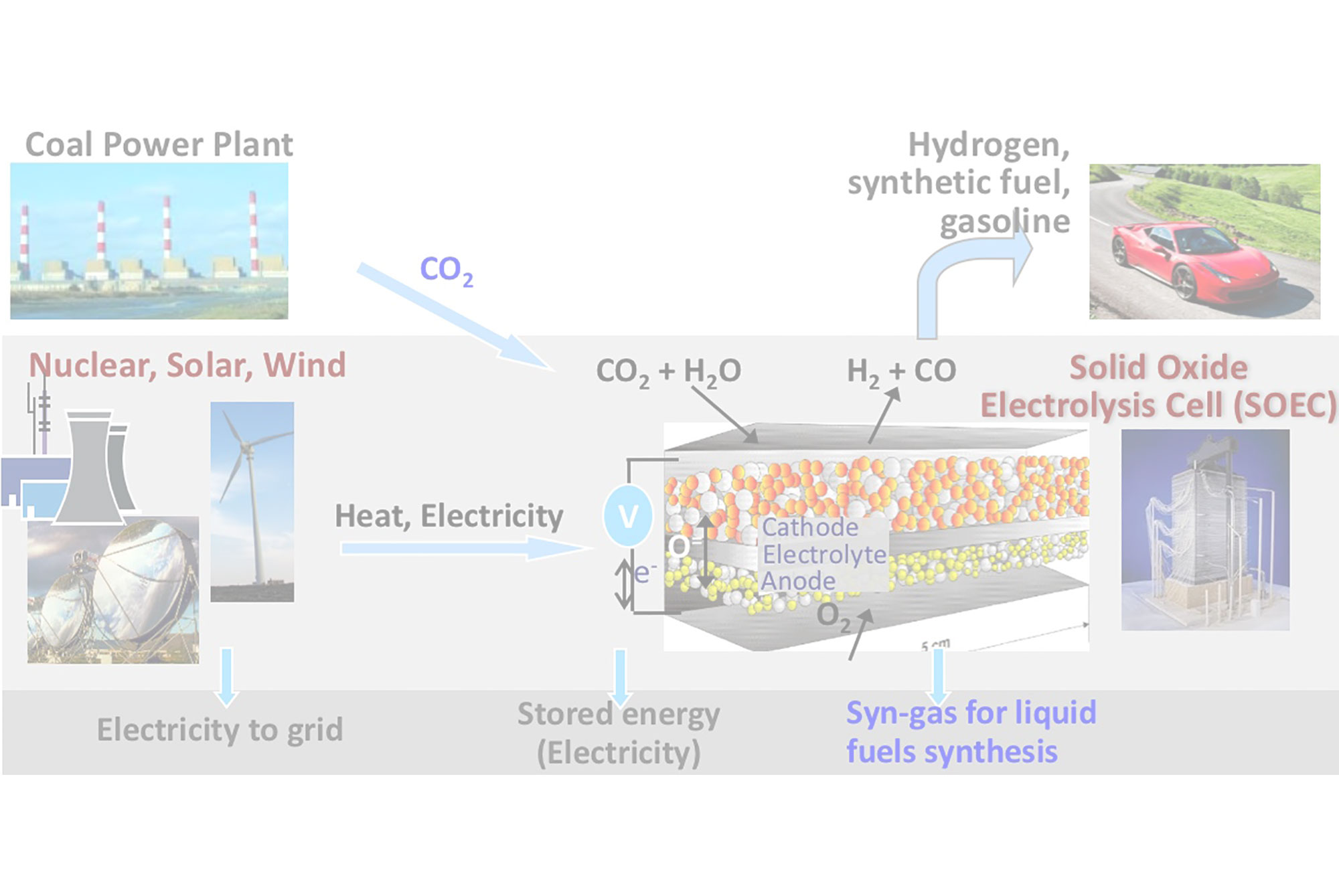 Low Cost Energy Storage And Sink Technologies Mit Hydrogen Power Plant Diagram Initiative