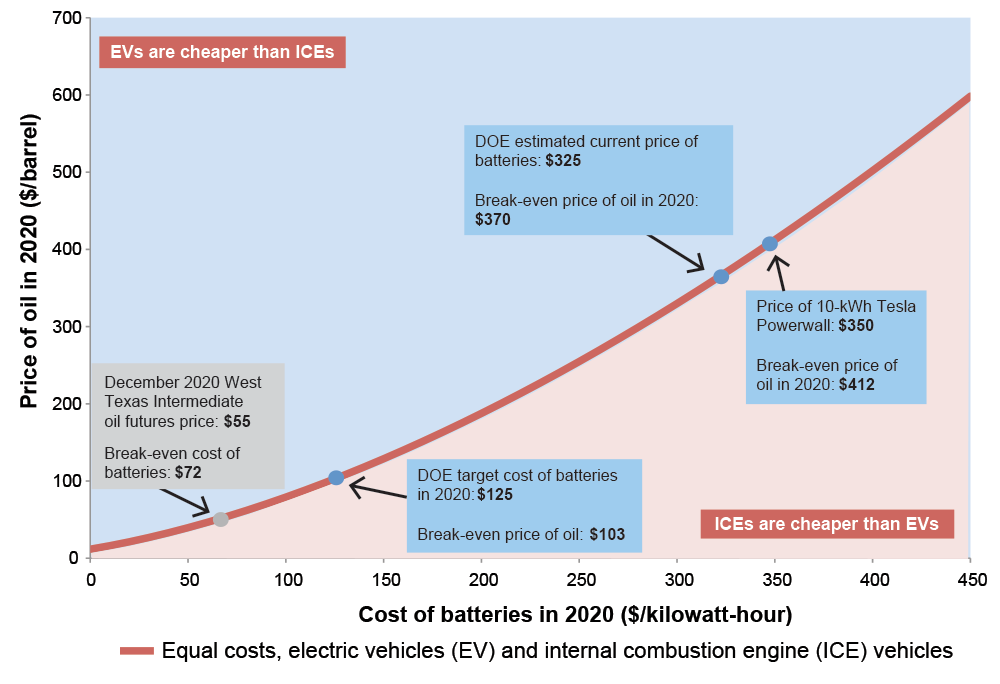 "This graph shows combinations of oil price and battery cost at which a consumer in 2020 would spend the same amount of money to buy and operate an electric vehicle as an internal combustion engine vehicle. For example, at an oil price of $55 per barrel—the current level of 2020 oil futures— batteries would need to cost $72 per kilowatt-hour (kWh), which is well below DOE's currently estimated price of $325. At DOE's 2020 target battery cost of $125 per kWh, the ""indifference"" oil price would be $103. (For the detailed assumptions used in the analysis, see the journal article cited on this page. To test your own assumptions, go to the interactive spreadsheet at bit.ly/knittel.)"