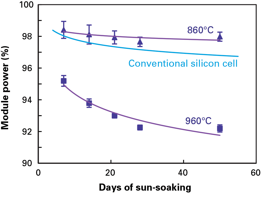 This figure shows power output as a fraction of pre-sun-soaking power output from two pairs of PERC modules during 50 days of exposure to sunlight outdoors. One pair of modules contained cells fired at a peak temperature of 860°C (triangles); the other pair contained cells fired at 960°C (squares). Power loss is significantly greater with the cells fired at the higher temperature. Power output from modules made with conventional solar cells (blue line) is included for reference.