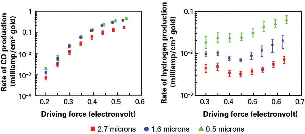 The researchers tested the impact of their porous electrode by preparing three samples of differing thicknesses: 2.7 microns (red squares), 1.6 microns (blue circles), and 0.5 microns (green triangles). Using those electrodes in their electrolyzer, they measured the rate of CO production (left) and hydrogen production (right) per unit area at increasing driving force. At any given driving force, the CO production rate is similar with the three sample electrodes. In contrast, the hydrogen production rate varies significantly, with the thickest electrode exhibiting a 10-fold decrease in hydrogen relative to the thinnest one. The thicker the porous electrode, the more hydrogen formation is suppressed.