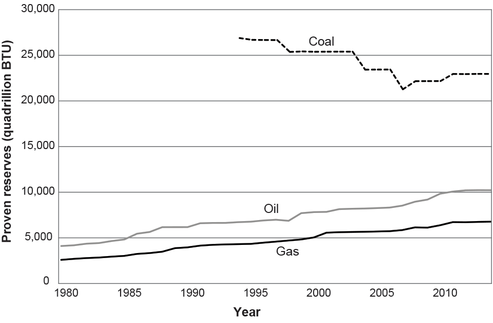 Data from the BP Statistical Review of World Energy, 2015 show proven reserves (economically recoverable deposits) for the past 34 years. Coal reserves were in decline but leveled off in the past few years. Oil and gas reserves have steadily increased at an annual rate of about 2.7%. As oil and gas reserves are depleted, technological advances constantly make new deposits economically accessible and extractable.