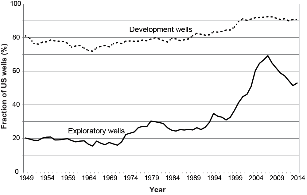 Data from the US Energy Information Administration and IHS on drilling outcomes show that companies have for the most part become increasingly successful at finding new oil and gas deposits in their exploratory wells and at recovering those deposits in their development wells. Again, advances in technology help firms sustain production despite the constant withdrawal of resources.