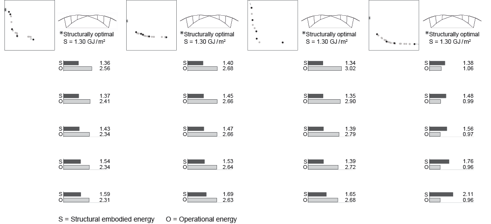 This figure presents the optimal set of designs for the x-brace. In Abu Dhabi and Singapore, operational energy is reduced by curving the overhangs down over the windows. In Boston, those shading elements are less curved to allow more sunlight in, and in Sydney they become flat at a higher angle to generate taller walls and windows and thus more surface area to exchange heat with the mild outdoor air. In several cases, the x-brace is slightly asymmetrical to maximize the impact on incoming sunlight.