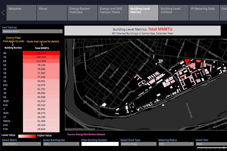 Mit Opens Its Energy Use Data To The Mit Community Mit