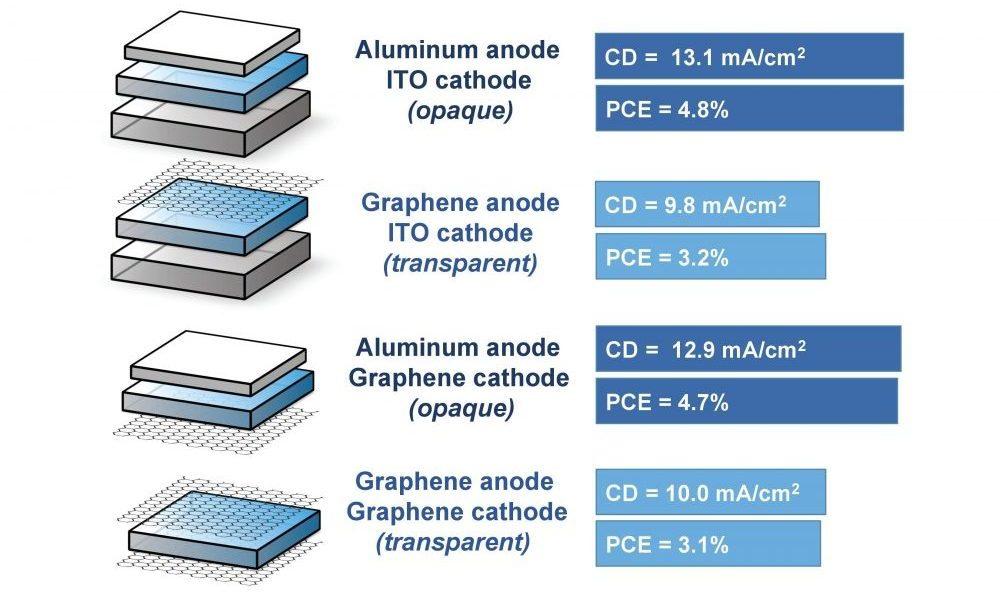 Transparent, flexible solar cells combine organic materials
