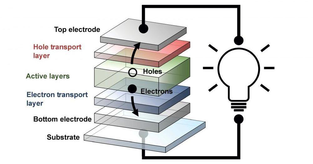 Transparent Flexible Solar Cells Combine Organic