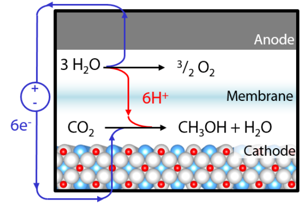 Electrochemical Manufacturing Of Methanol From Carbon